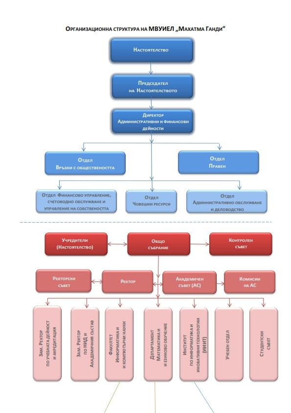 Организационна структура на МВУИЕЛ_001
