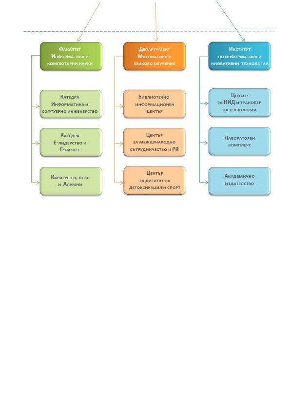 Организационна структура на МВУИЕЛ_002